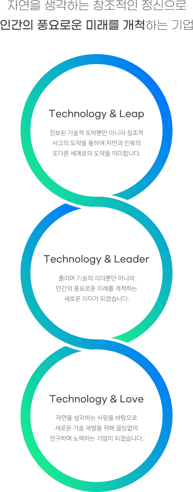 자연을 생각하는 창조적인 정신으로 인간의 풍요로운 미래를 개척하는 기업. Technology & Leap:진보된 기술적 도약뿐만 아니라 창조적 사고의 도약을 통하여 자연과 인류의 또다른 세계로의 도약을 의미합니다. Technology & Leader:폴리머 기술의 리더뿐만 아니라 인간의 풍요로운 미래를 개척하는 새로운 리더가 되겠습니다. Technology & Love:자연을 생각하는 사랑을 바탕으로 새로운 기술 개발을 위해 끊임없이 연구하며 노력하는 기업이 되겠습니다.